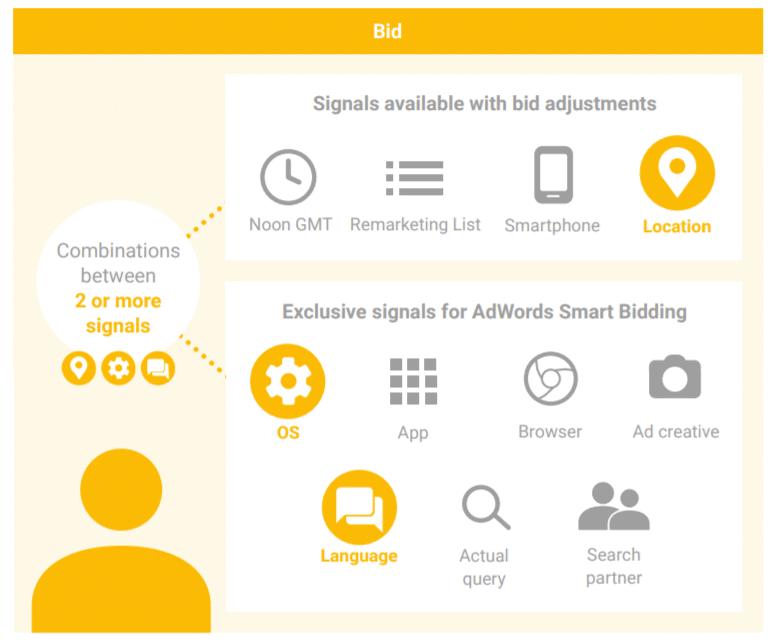 smart bidding signals