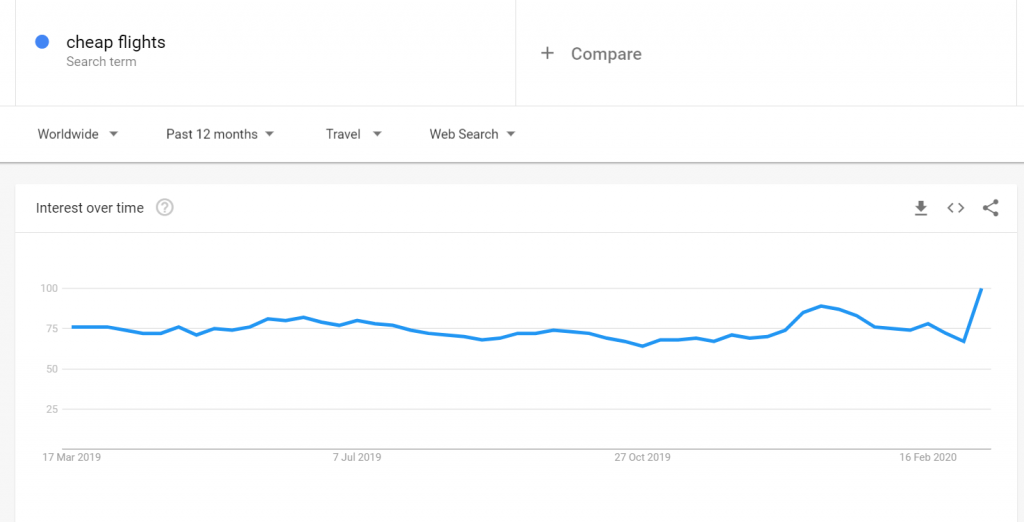 cheap flights searches google trends