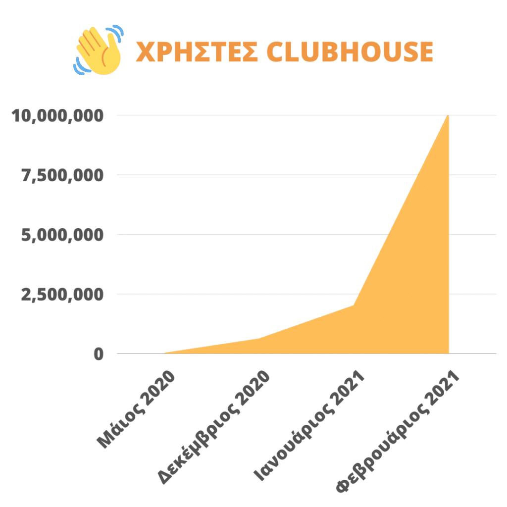 οι χρήστες του Clubhouse από τον Μάιο του 2020 μέχρι τον Φεβρουάριο του 2021