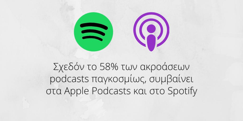 Σχεδόν το 58% των ακροάσεων podcasts παγκοσμίως συμβαίνει στα Apple Podcasts (ιTunes) και στο Spotify